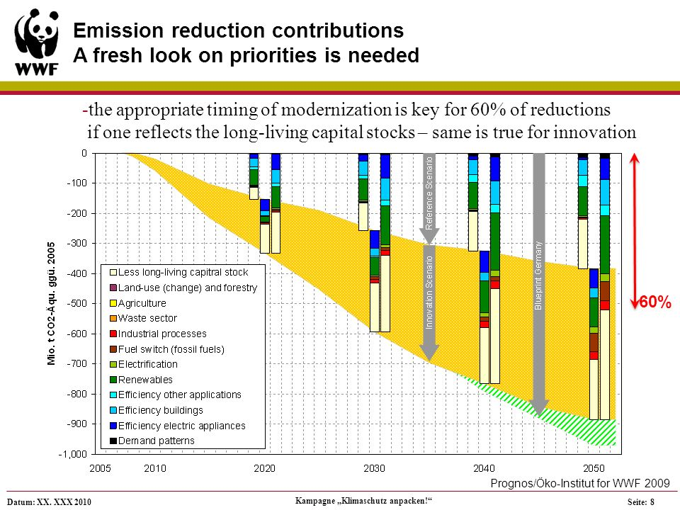 Datum: XX. XXX 2010 Kampagne Klimaschutz anpacken! Seite: 8 Emission reduction contributions A fresh look on priorities is needed -the appropriate tim