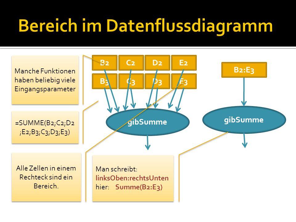 gibSumme B2:E3 B2C2D2E2 B3C3D3E3 gibSumme Manche Funktionen haben beliebig viele Eingangsparameter =SUMME(B2;C2;D2 ;E2;B3;C3;D3;E3) Alle Zellen in einem Rechteck sind ein Bereich.