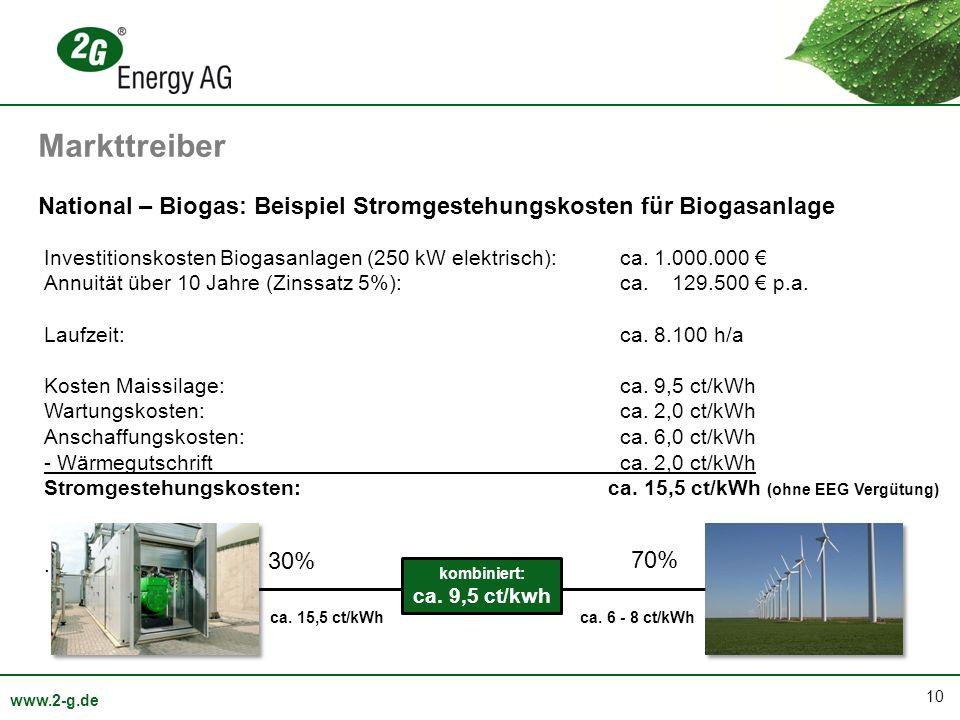10 www.2-g.de National – Biogas: Beispiel Stromgestehungskosten für Biogasanlage Investitionskosten Biogasanlagen (250 kW elektrisch):ca. 1.000.000 An