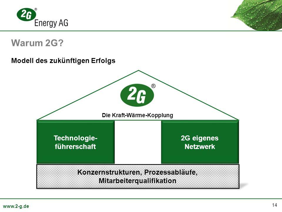 14 www.2-g.de Technologie- führerschaft 2G eigenes Netzwerk Modell des zukünftigen Erfolgs Konzernstrukturen, Prozessabläufe, Mitarbeiterqualifikation