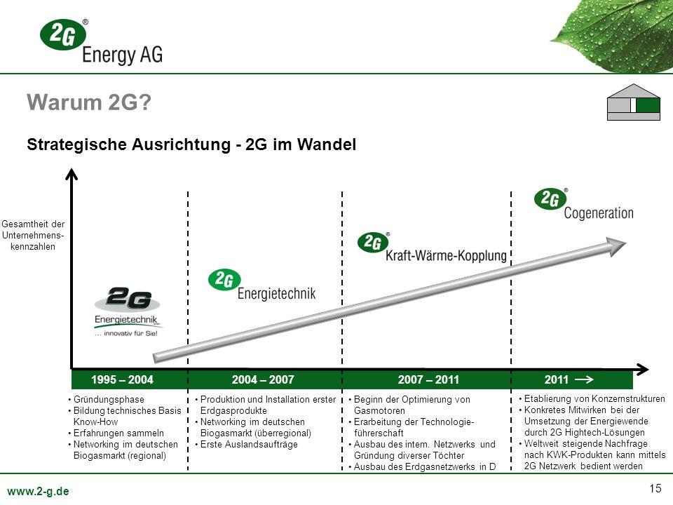 15 www.2-g.de 1995 – 2004 2004 – 2007 2007 – 2011 2011 Strategische Ausrichtung - 2G im Wandel Gesamtheit der Unternehmens- kennzahlen Gründungsphase
