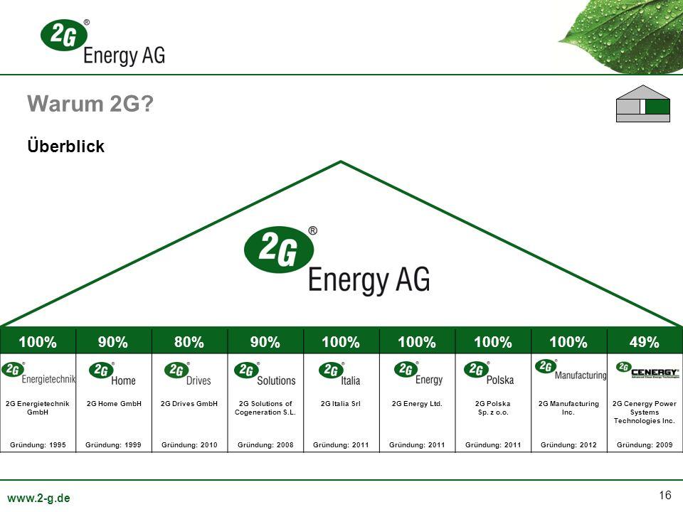 16 www.2-g.de 100%90%80%90%100% 49% 2G Energietechnik GmbH 2G Home GmbH2G Drives GmbH2G Solutions of Cogeneration S.L. 2G Italia Srl2G Energy Ltd.2G P