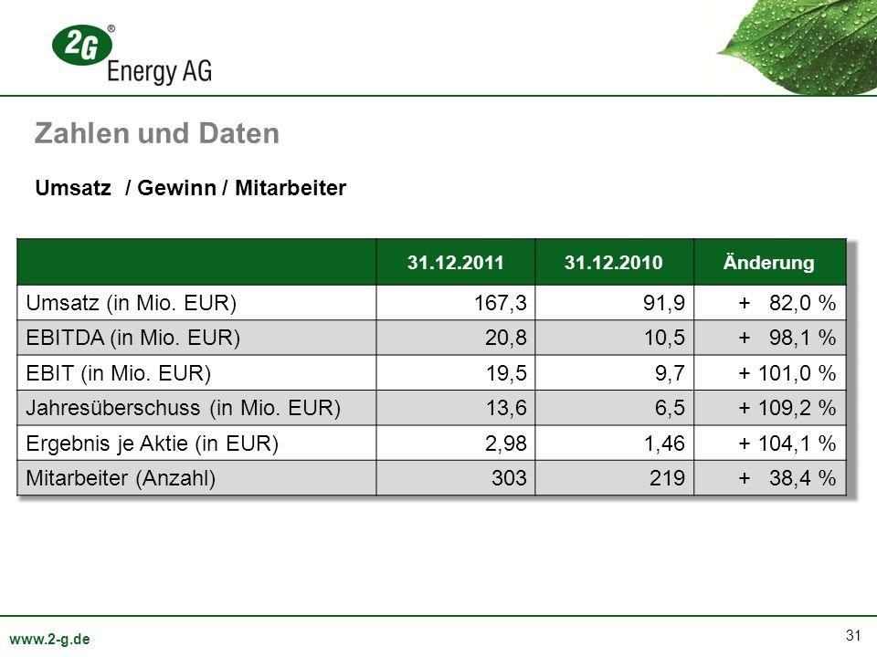 31 www.2-g.de Umsatz / Gewinn / Mitarbeiter Zahlen und Daten