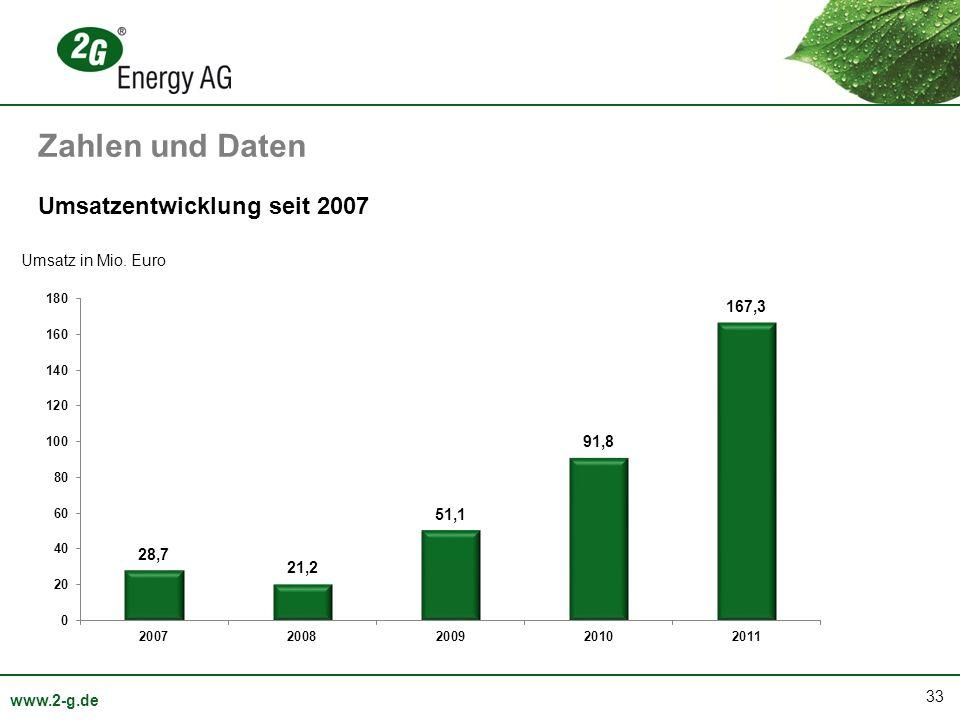 33 www.2-g.de Umsatz in Mio. Euro Umsatzentwicklung seit 2007 Zahlen und Daten