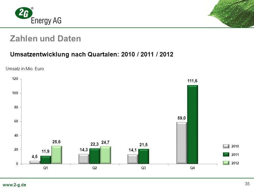 35 www.2-g.de Umsatzentwicklung nach Quartalen: 2010 / 2011 / 2012 Umsatz in Mio. Euro 2010 2011 2012 Zahlen und Daten