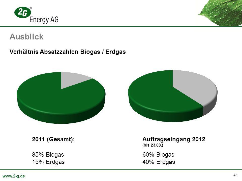 41 www.2-g.de Verhältnis Absatzzahlen Biogas / Erdgas Ausblick 2011 (Gesamt): 85% Biogas 15% Erdgas Auftragseingang 2012 (bis 23.08.) 60% Biogas 40% Erdgas