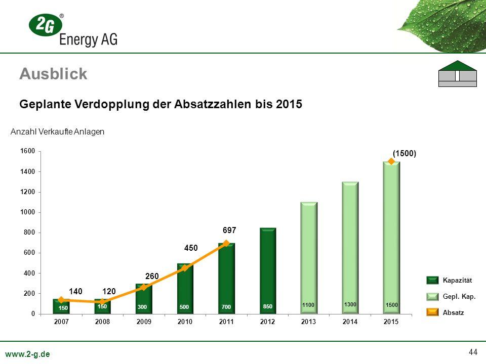 44 www.2-g.de Geplante Verdopplung der Absatzzahlen bis 2015 Anzahl Verkaufte Anlagen Ausblick Kapazität Gepl. Kap. Absatz
