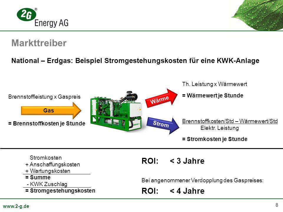 8 www.2-g.de National – Erdgas: Beispiel Stromgestehungskosten für eine KWK-Anlage Gas Brennstoffleistung x Gaspreis = Brennstoffkosten je Stunde Strom Wärme Th.