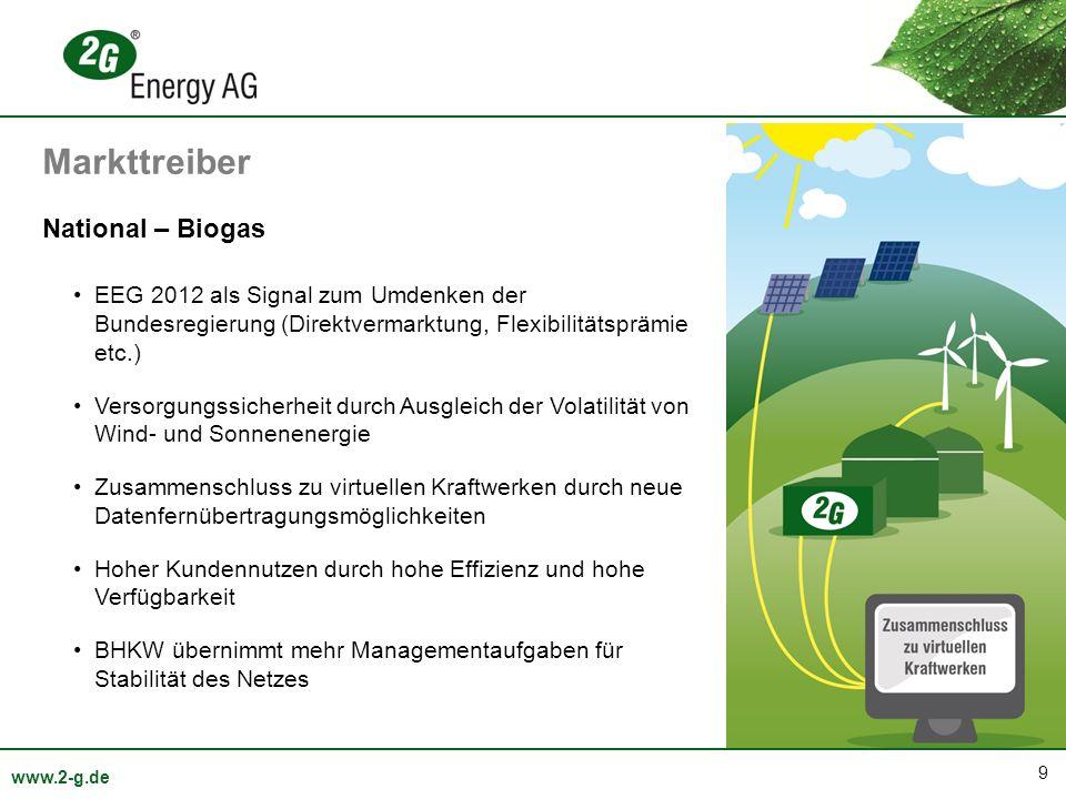 9 www.2-g.de National – Biogas EEG 2012 als Signal zum Umdenken der Bundesregierung (Direktvermarktung, Flexibilitätsprämie etc.) Versorgungssicherheit durch Ausgleich der Volatilität von Wind- und Sonnenenergie Zusammenschluss zu virtuellen Kraftwerken durch neue Datenfernübertragungsmöglichkeiten Hoher Kundennutzen durch hohe Effizienz und hohe Verfügbarkeit BHKW übernimmt mehr Managementaufgaben für Stabilität des Netzes Markttreiber