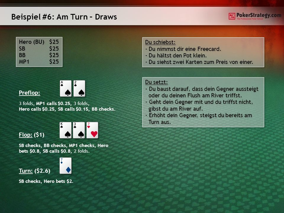 Beispiel #6: Am Turn – Draws Hero (BU) $25 SB $25 BB $25 MP1 $25 Hero (BU) $25 SB $25 BB $25 MP1 $25 Preflop: Flop: ($1) SB checks, BB checks, MP1 checks, Hero bets $0.8, SB calls $0.8, 2 folds.