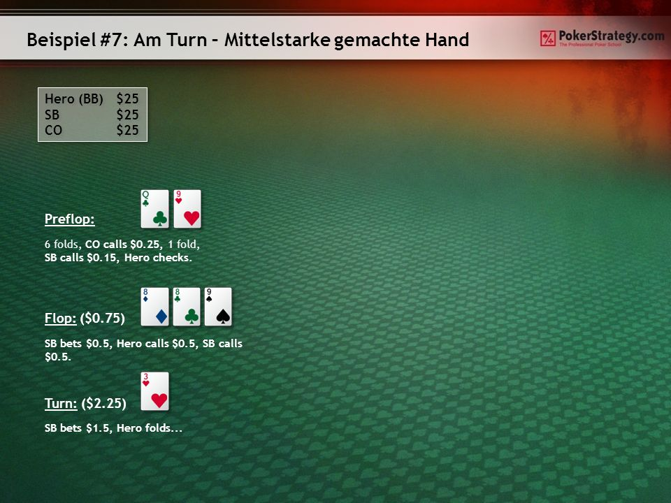 Beispiel #7: Am Turn – Mittelstarke gemachte Hand Hero (BB) $25 SB $25 CO $25 Hero (BB) $25 SB $25 CO $25 Preflop: Flop: ($0.75) SB bets $0.5, Hero calls $0.5, SB calls $0.5.
