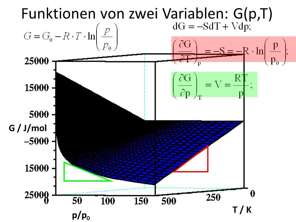 Funktionen von zwei Variablen: G(p,T) p/p 0 T / K G / J/mol