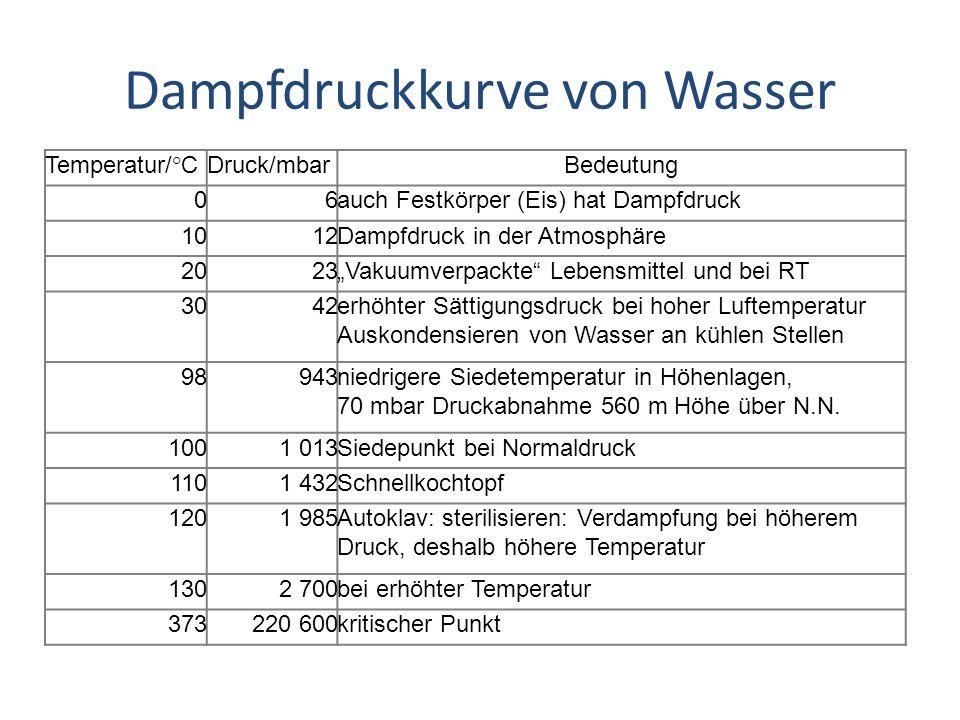 Dampfdruckkurve von Wasser Temperatur/°CDruck/mbarBedeutung 06auch Festkörper (Eis) hat Dampfdruck 1012Dampfdruck in der Atmosphäre 2023Vakuumverpackt