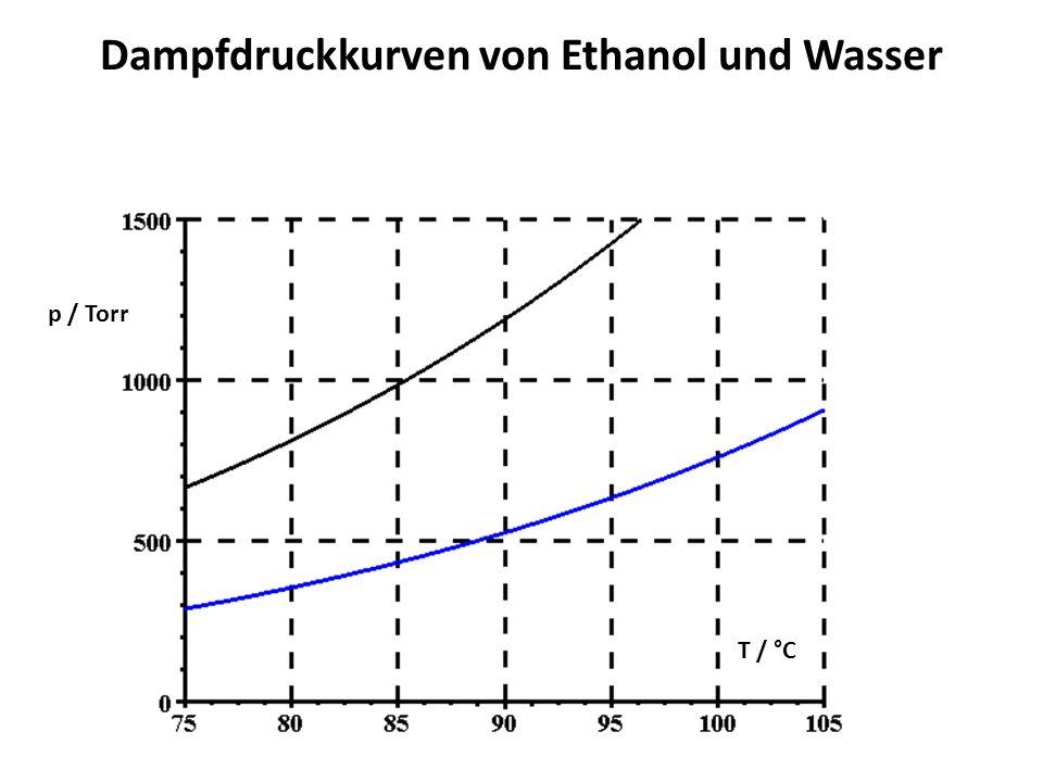 Dampfdruckkurven von Ethanol und Wasser p / Torr T / °C