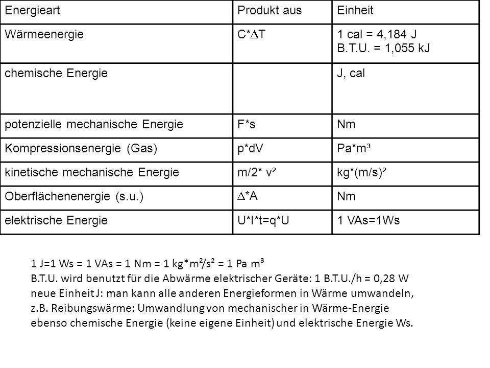 EnergieartProdukt ausEinheit Wärmeenergie C* T 1 cal = 4,184 J B.T.U. = 1,055 kJ chemische EnergieJ, cal potenzielle mechanische EnergieF*sNm Kompress