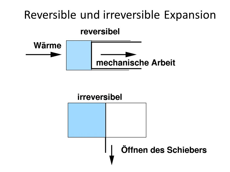 Reversible und irreversible Expansion