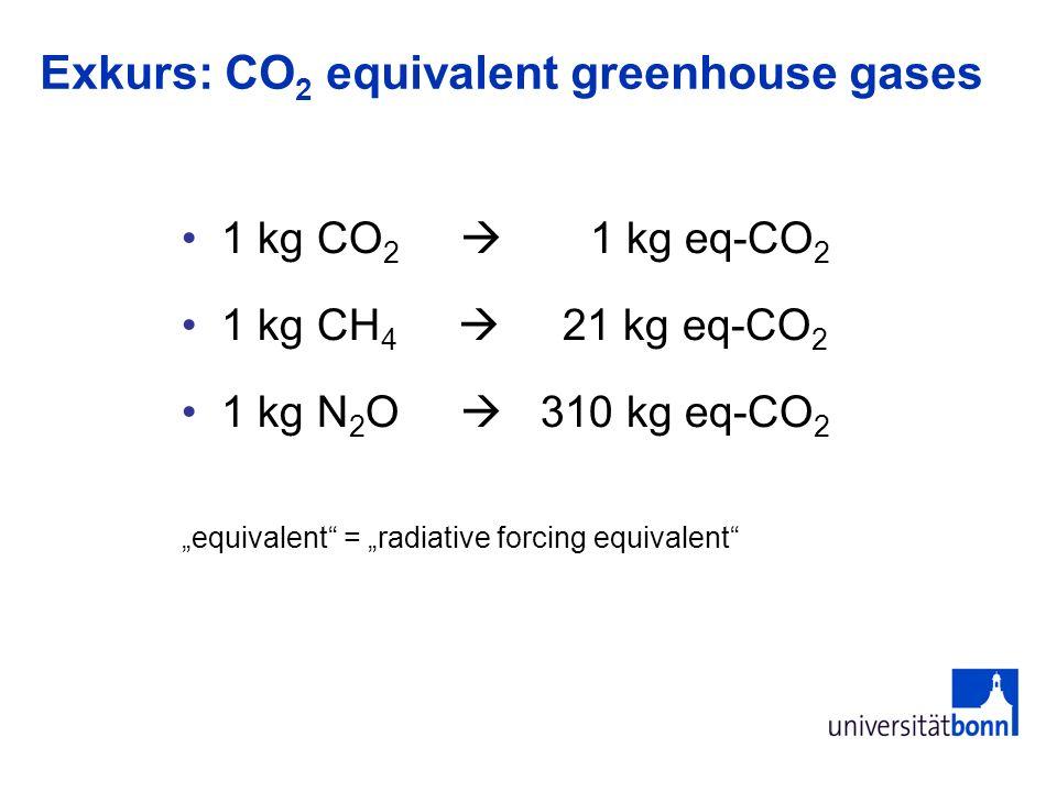 Exkurs: CO 2 equivalent greenhouse gases 1 kg CO 2 1 kg eq-CO 2 1 kg CH 4 21 kg eq-CO 2 1 kg N 2 O 310 kg eq-CO 2 equivalent = radiative forcing equiv