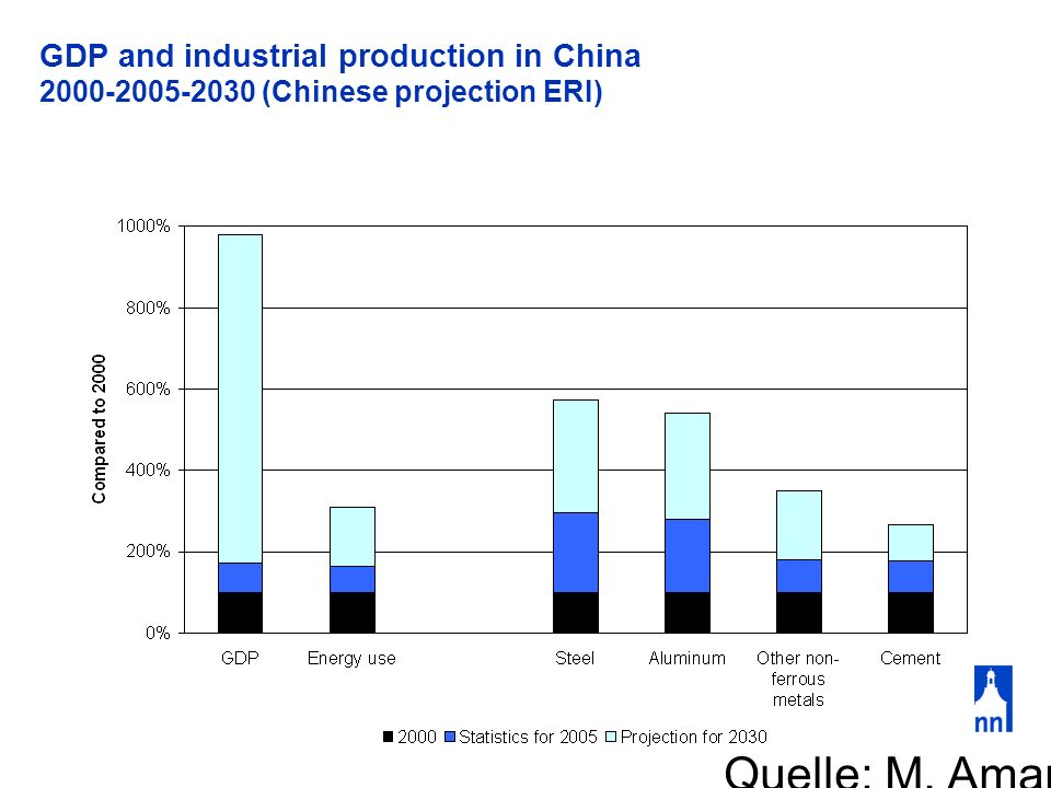 GDP and industrial production in China 2000-2005-2030 (Chinese projection ERI) Quelle: M. Amann, IIASA
