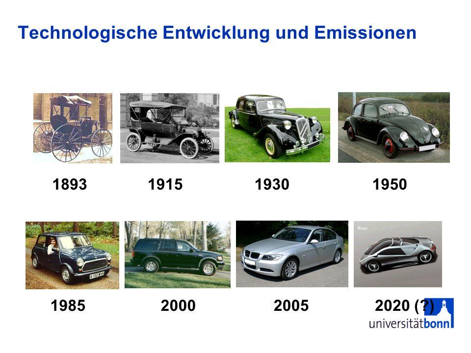 Technologische Entwicklung und Emissionen 189319301915 1985 1950 200520002020 (?)