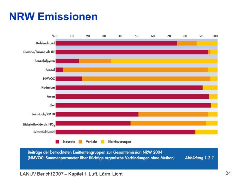 NRW Emissionen 24 LANUV Bericht 2007 – Kapitel 1. Luft, Lärm, Licht
