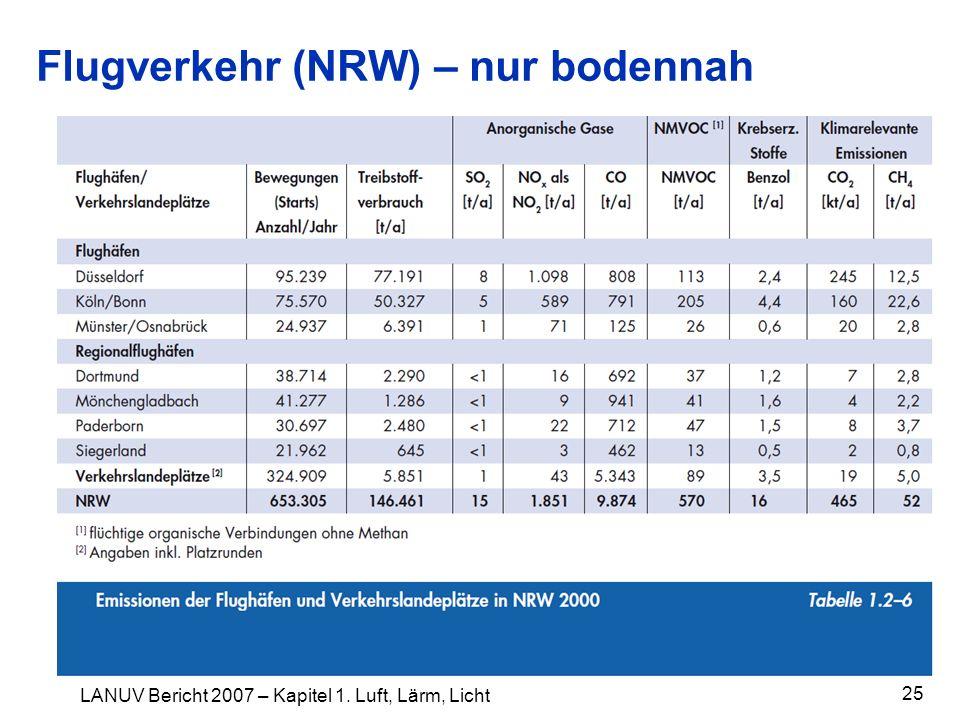 Flugverkehr (NRW) – nur bodennah 25 LANUV Bericht 2007 – Kapitel 1. Luft, Lärm, Licht