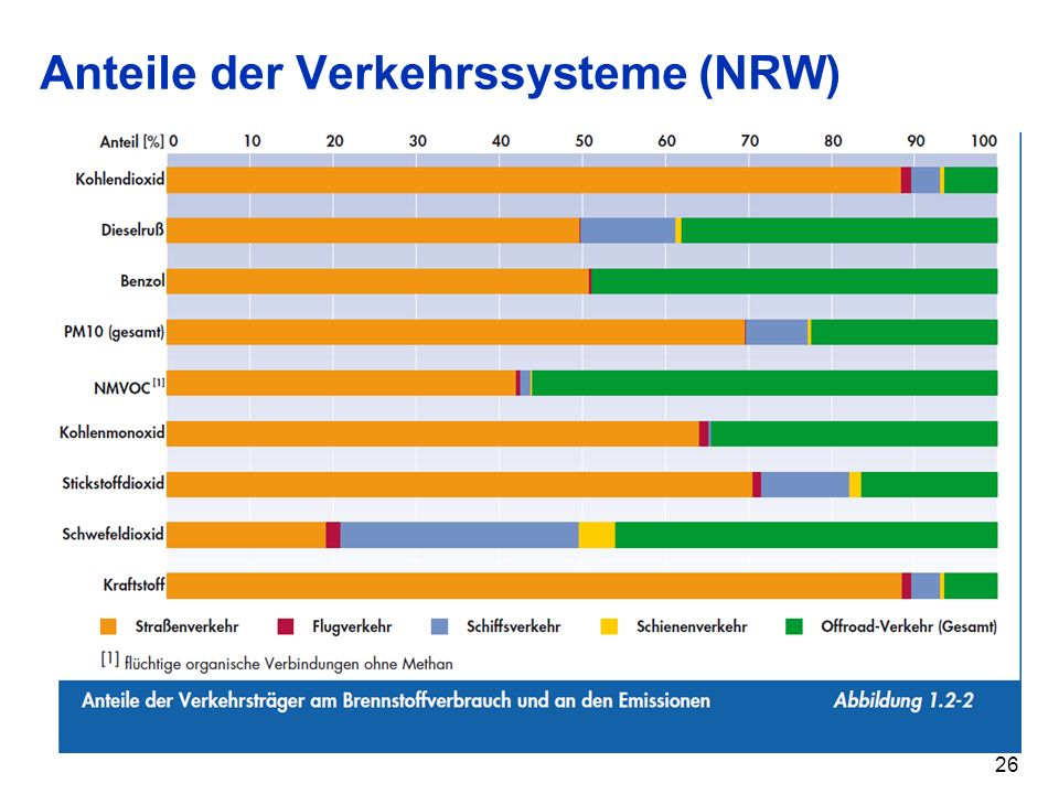 Anteile der Verkehrssysteme (NRW) 26