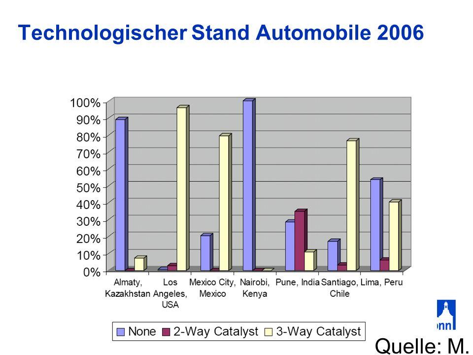 Technologischer Stand Automobile 2006 Quelle: M. Osses