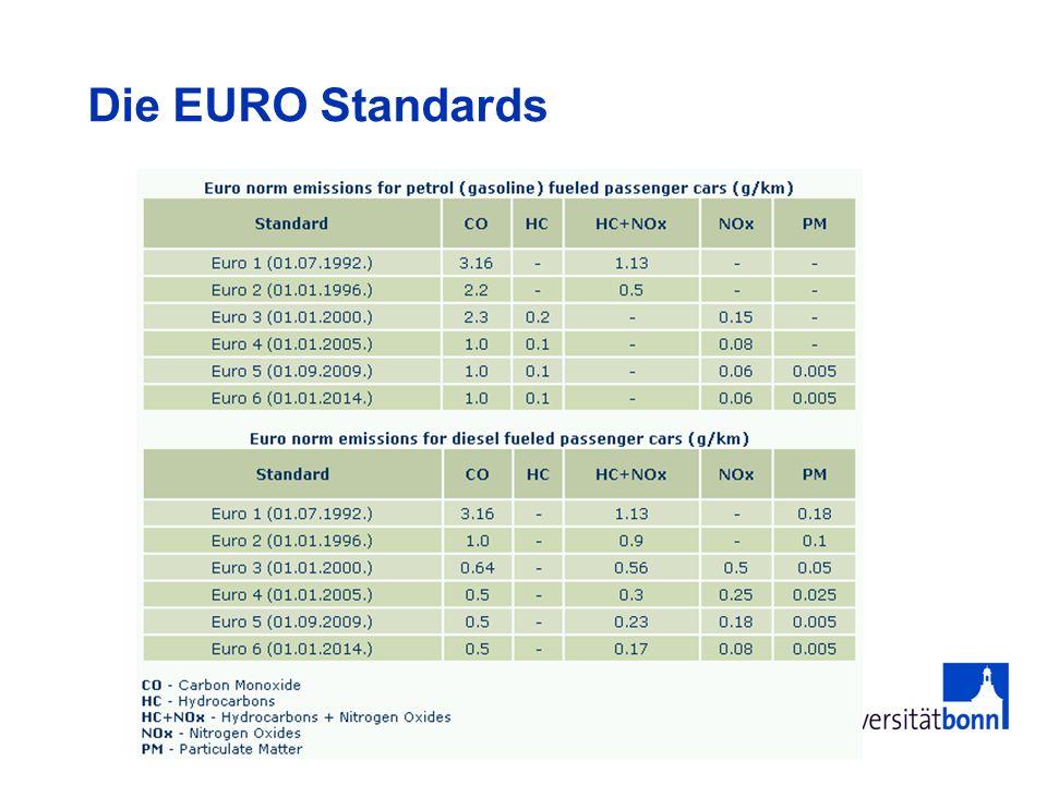 Die EURO Standards
