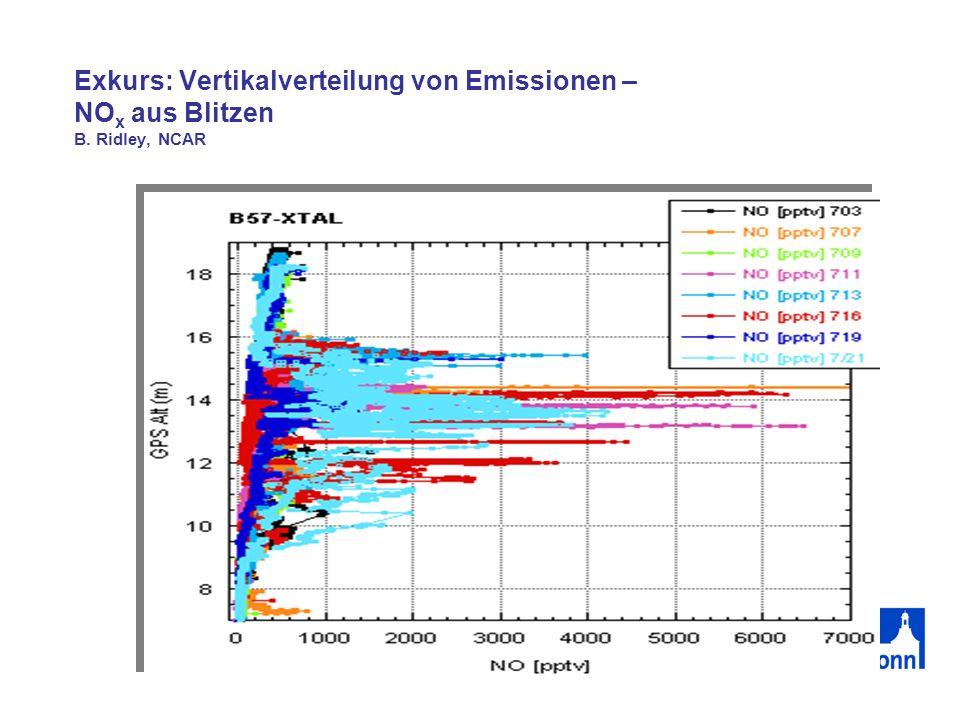 Exkurs: Vertikalverteilung von Emissionen – NO x aus Blitzen B. Ridley, NCAR