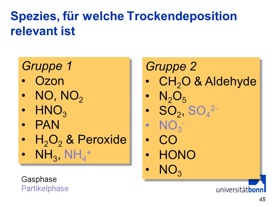Spezies, für welche Trockendeposition relevant ist 45 Gruppe 1 Ozon NO, NO 2 HNO 3 PAN H 2 O 2 & Peroxide NH 3, NH 4 + Gruppe 1 Ozon NO, NO 2 HNO 3 PA