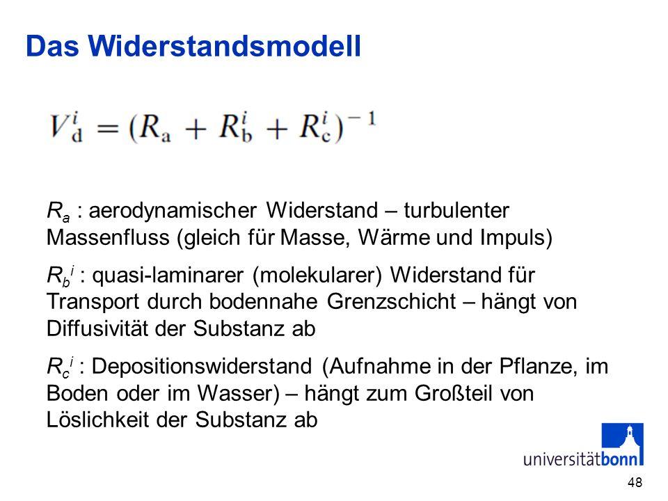Das Widerstandsmodell 48 R a : aerodynamischer Widerstand – turbulenter Massenfluss (gleich für Masse, Wärme und Impuls) R b i : quasi-laminarer (mole