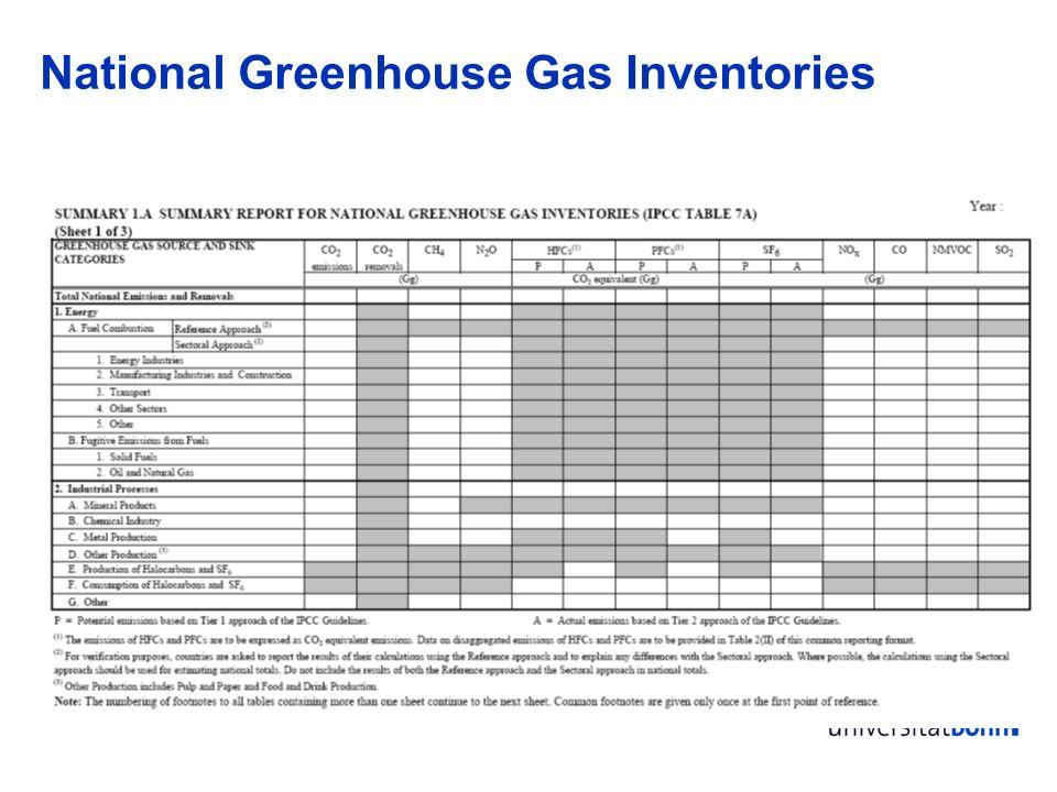 8 Gesamt: 531 Tg/yr, davon 234 Tg/yr anthropogen 35-39% der CH 4 Emissionen sind natürlich