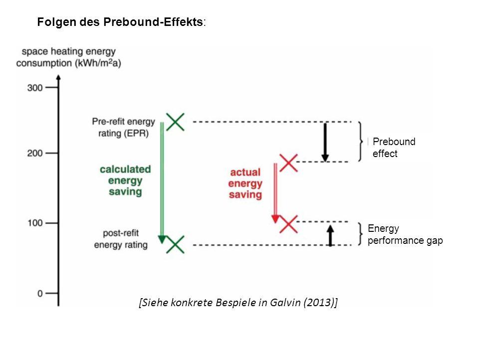 Folgen des Prebound-Effekts: Energy performance gap Prebound effect [Siehe konkrete Bespiele in Galvin (2013)]