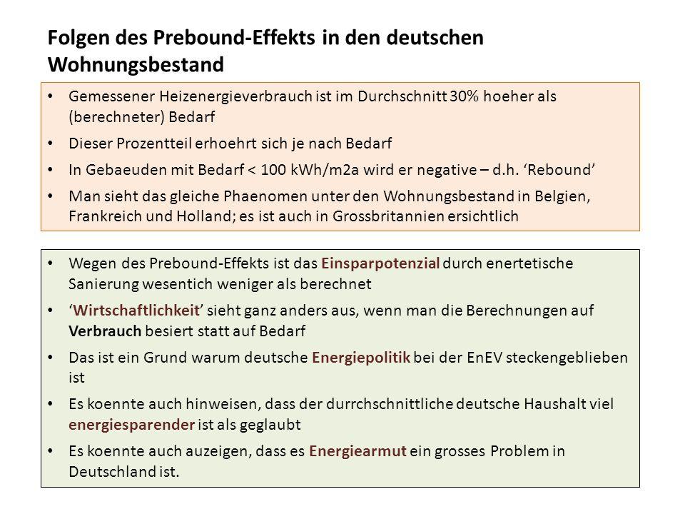 Folgen des Prebound-Effekts in den deutschen Wohnungsbestand Gemessener Heizenergieverbrauch ist im Durchschnitt 30% hoeher als (berechneter) Bedarf Dieser Prozentteil erhoehrt sich je nach Bedarf In Gebaeuden mit Bedarf < 100 kWh/m2a wird er negative – d.h.