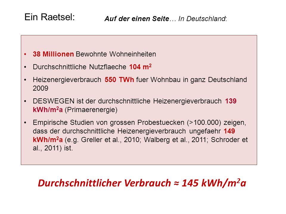 Ein Raetsel: 38 Millionen Bewohnte Wohneinheiten Durchschnittliche Nutzflaeche 104 m 2 Heizenergieverbrauch 550 TWh fuer Wohnbau in ganz Deutschland 2009 DESWEGEN ist der durchschnittliche Heizenergieverbrauch 139 kWh/m 2 a (Primaerenergie) Empirische Studien von grossen Probestuecken (>100.000) zeigen, dass der durchschnittliche Heizenergieverbrauch ungefaehr 149 kWh/m 2 a (e.g.