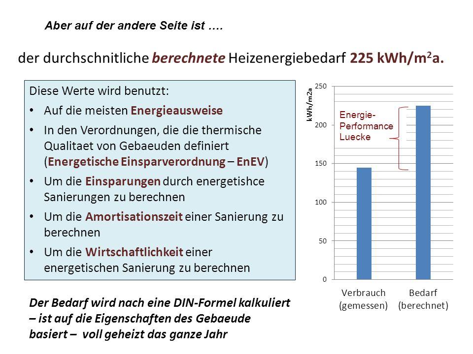 Gemessen(kWh/m 2 a) Berechnet (kWh/m 2 a) Verhaeltnis zwischen Bedarf (berechnet) und Verbrauch (gemessen) in Ein- und Mehrfamilienhaeusern (aus Erhorn (2007))