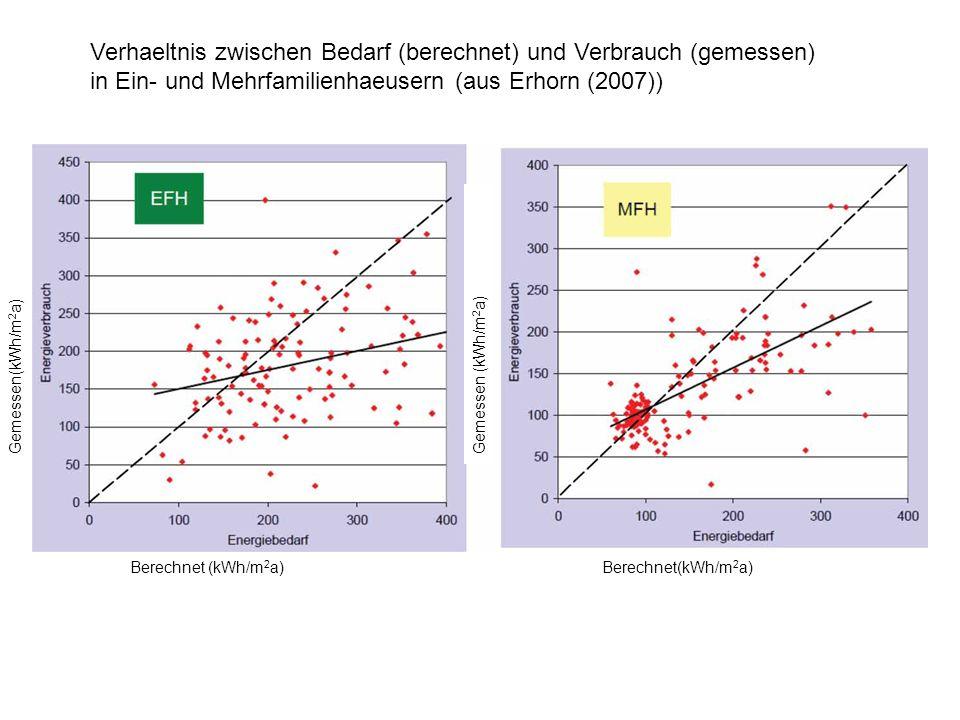 Gemessen(kWh/m 2 a) Berechnet (kWh/m 2 a) Verhaeltnis zwischen Bedarf (berechnet) und Verbrauch (gemessen) in Ein- und Mehrfamilienhaeusern (aus Erhor