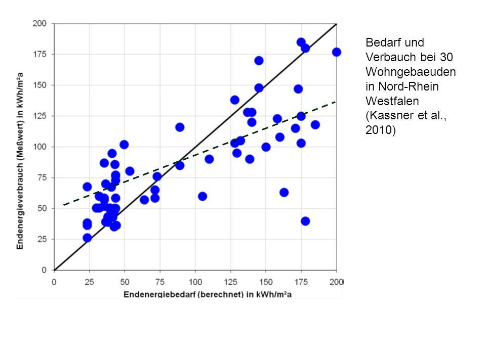 Bedarf und Verbauch bei 30 Wohngebaeuden in Nord-Rhein Westfalen (Kassner et al., 2010) Low energy buildings – consumption generally higher than EPR O