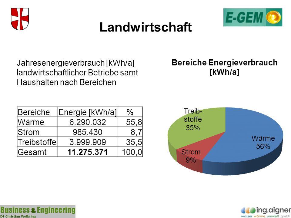 Landwirtschaft BereicheEnergie [kWh/a]% Wärme6.290.03255,8 Strom985.4308,7 Treibstoffe3.999.90935,5 Gesamt11.275.371100,0 Jahresenergieverbrauch [kWh/