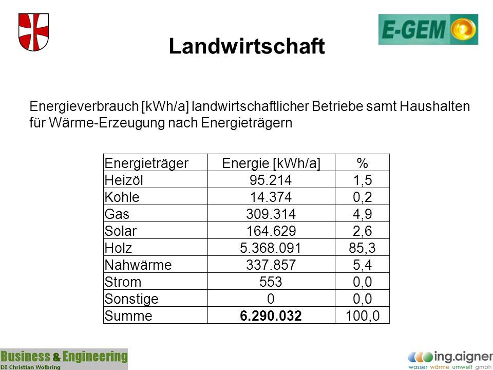 Landwirtschaft EnergieträgerEnergie [kWh/a]% Heizöl95.2141,5 Kohle14.3740,2 Gas309.3144,9 Solar164.6292,6 Holz5.368.09185,3 Nahwärme337.8575,4 Strom55