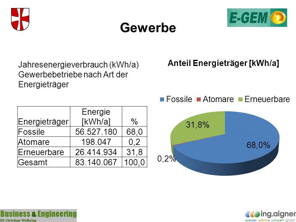 Gewerbe Energieträger Energie [kWh/a]% Fossile56.527.18068,0 Atomare198.0470,2 Erneuerbare26.414.93431,8 Gesamt83.140.067100,0 Jahresenergieverbrauch