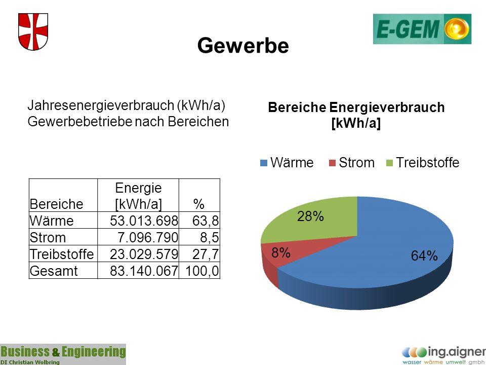 Gewerbe Bereiche Energie [kWh/a]% Wärme53.013.69863,8 Strom7.096.7908,5 Treibstoffe23.029.57927,7 Gesamt83.140.067100,0 Jahresenergieverbrauch (kWh/a)
