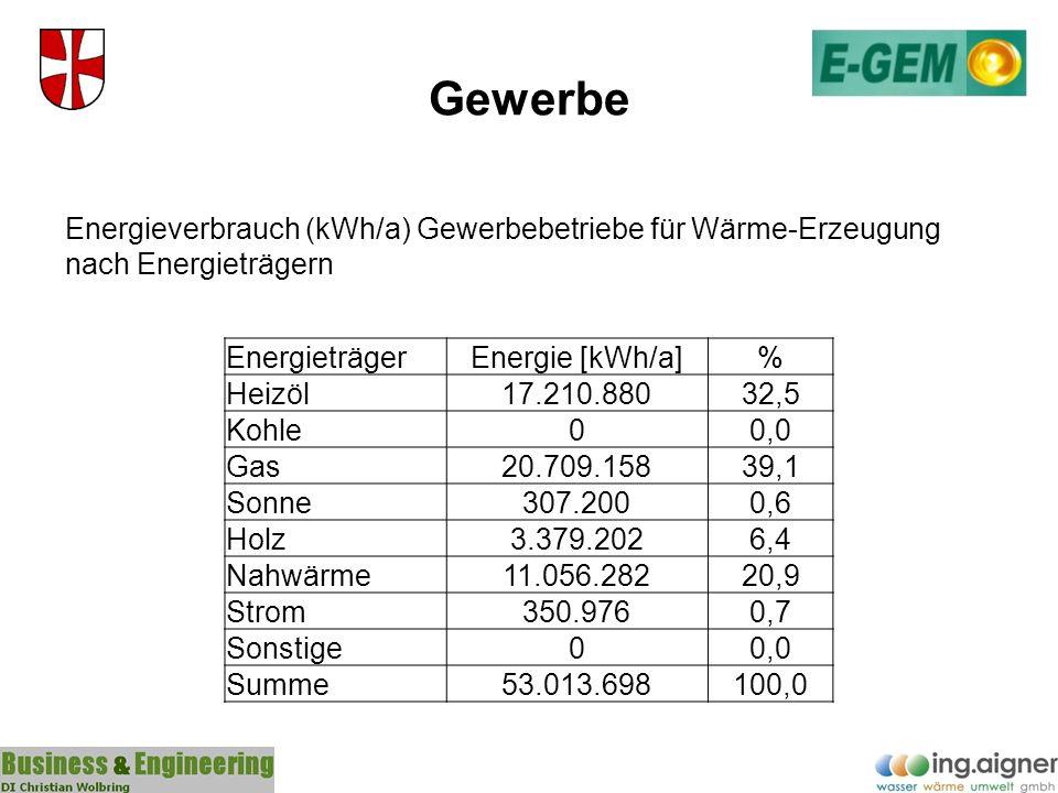 Gewerbe EnergieträgerEnergie [kWh/a]% Heizöl17.210.88032,5 Kohle00,0 Gas20.709.15839,1 Sonne307.2000,6 Holz3.379.2026,4 Nahwärme11.056.28220,9 Strom35