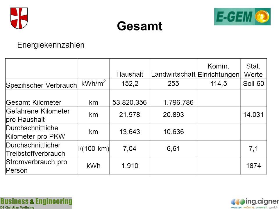Gesamt Energiekennzahlen HaushaltLandwirtschaft Komm. Einrichtungen Stat. Werte Spezifischer Verbrauch kWh/m 2 152,2255114,5Soll 60 Gesamt Kilometerkm