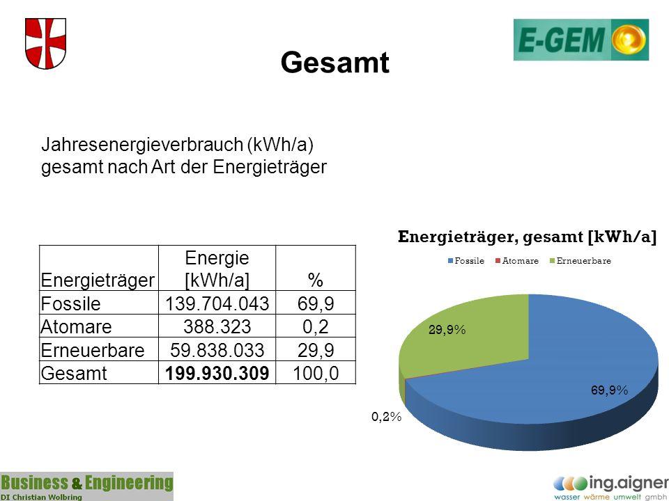 Gesamt Energieträger Energie [kWh/a]% Fossile139.704.04369,9 Atomare388.3230,2 Erneuerbare59.838.03329,9 Gesamt199.930.309100,0 Jahresenergieverbrauch