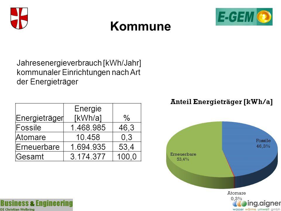 Kommune Bereiche Energie [kWh/a]% Wärme2.265.65571,4 Strom804.43225,3 Treibstoffe104.2903,3 Gesamt3.174.377100,0 Jahresenergieverbrauch [kWh/Jahr] kommunaler Einrichtungen nach Bereichen