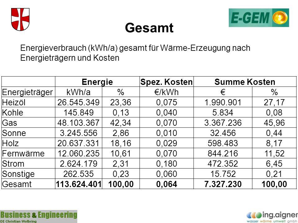 Gesamt EnergieSpez. KostenSumme Kosten EnergieträgerkWh/a%/kWh% Heizöl26.545.34923,360,0751.990.90127,17 Kohle145.8490,130,0405.8340,08 Gas48.103.3674