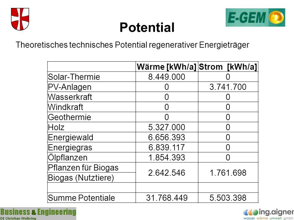 Potential Theoretisches technisches Potential regenerativer Energieträger Wärme [kWh/a]Strom [kWh/a] Solar-Thermie8.449.0000 PV-Anlagen03.741.700 Wass