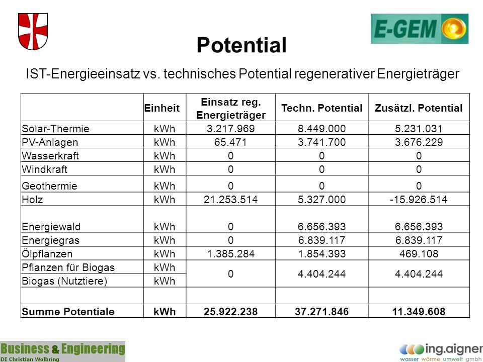 Potential IST-Energieeinsatz vs. technisches Potential regenerativer Energieträger Einheit Einsatz reg. Energieträger Techn. PotentialZusätzl. Potenti