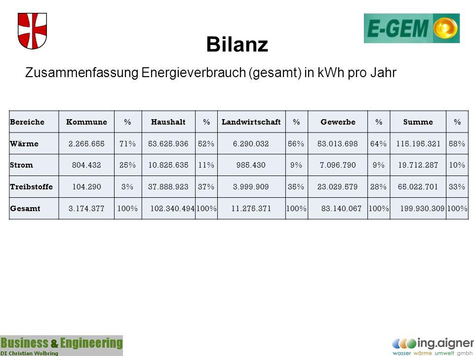 Bilanz Zusammenfassung Energieverbrauch (gesamt) in kWh pro Jahr BereicheKommune%Haushalt%Landwirtschaft%Gewerbe%Summe% Wärme2.265.65571%53.625.93652%